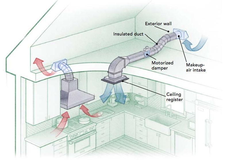HVAC kitchen remodeling